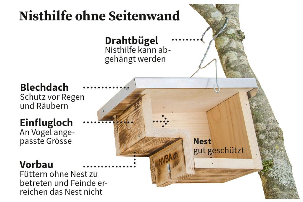 Moderne NVBA-Nisthilfe mit entfernter Seitenwand. Hier können Jungvögel gut geschützt aufwachsen. (Foto und Grafik: Urs Bircher)